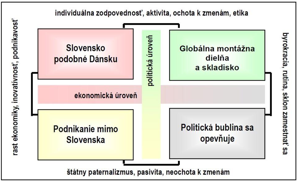 projekt_slovensko_2030_FEP_PEVS
